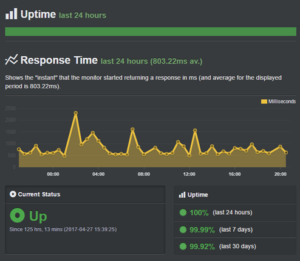 Ipage Hosting Uptime Report