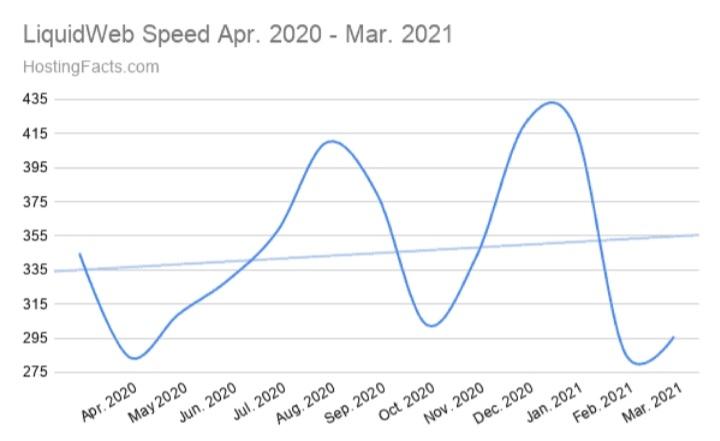 Liquid web speed